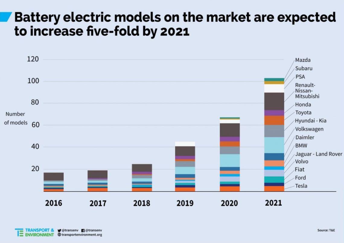 EV-aanbod 2021